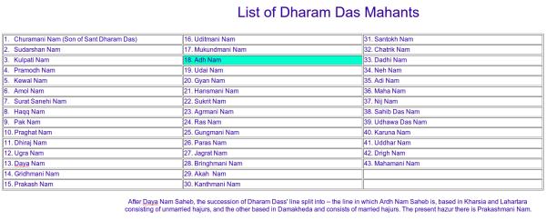 ChartDharamDasiAcharyas