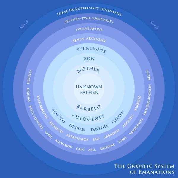 6_GnosticChartEmanations.jpg